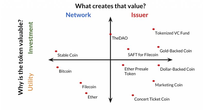 Token Value