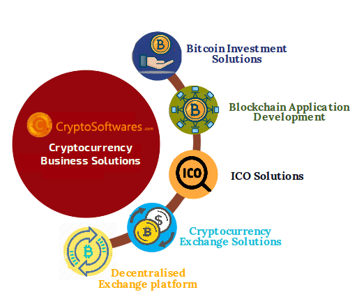 Cryptocurrency investment Solutions