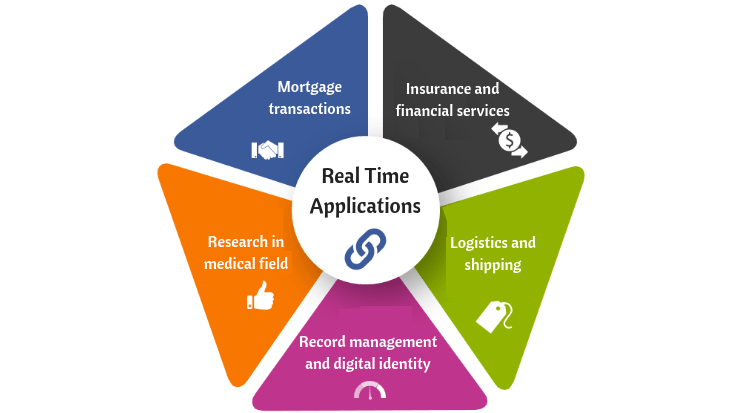 real time applications