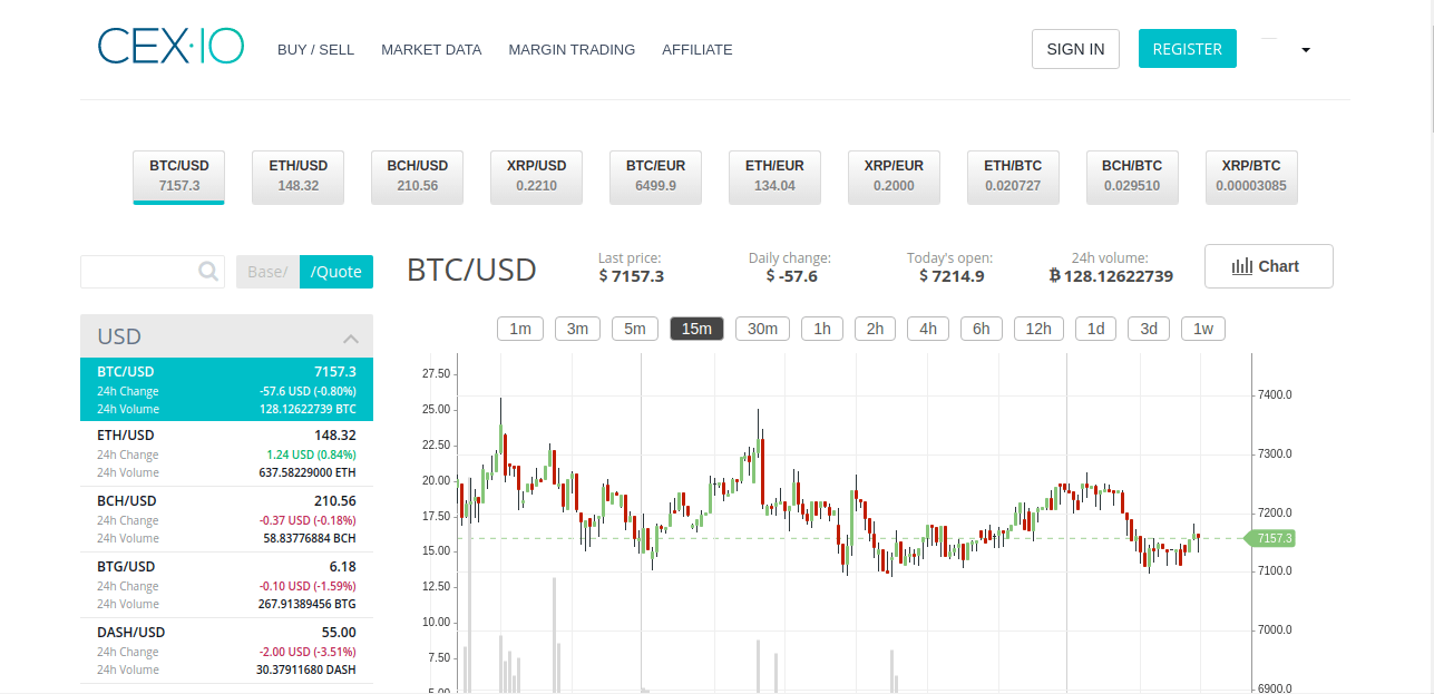 CEX.io - best crypto trading website
