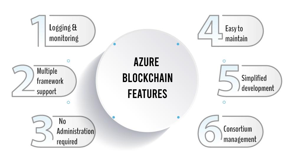 azure blockchain