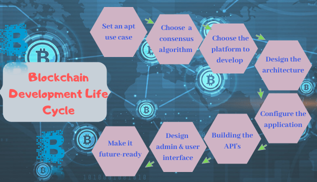 blockchain-development