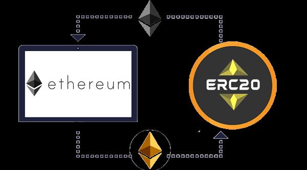 ERC20 development
